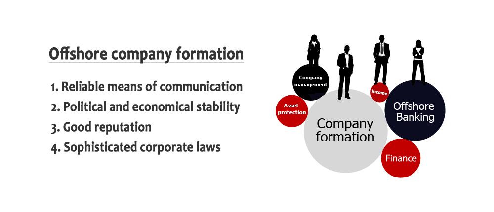 offshore company formation in Dubai UAE